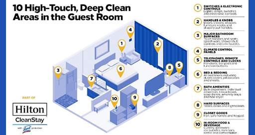Hilton Revamps Cleaning Protocols With the Help of Lysol and the Mayo Clinic